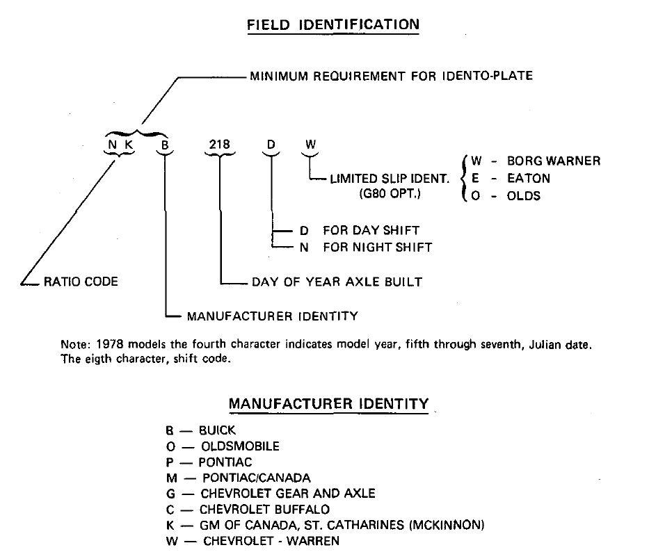 Rearaxle on Oldsmobile Engine Identification Numbers